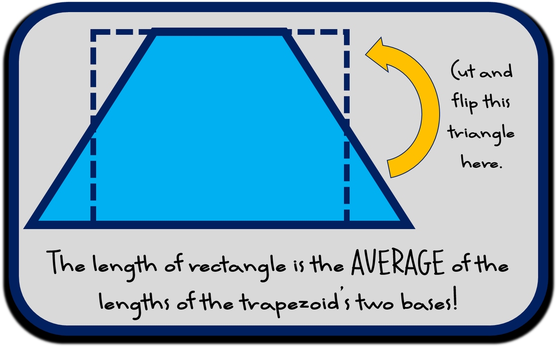 Area of a Trapezoid - Understanding AVERAGE of the bases - Inquiry Benefits - Math Giraffe