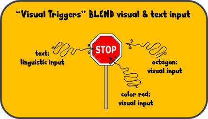 When students are able to blend text/auditory input together with images, they boost the potential for retaining information!