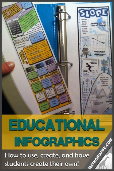 Education Infographics - Study Guides and Graphic Organizers